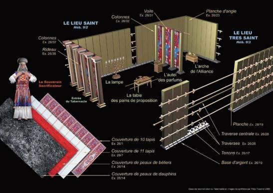 material usado para a construcao do tabernaculo